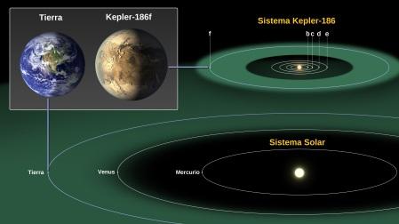 Comparaison (à l'échelle) de notre système et de celui de l'exoplanète Kepler-186f.
